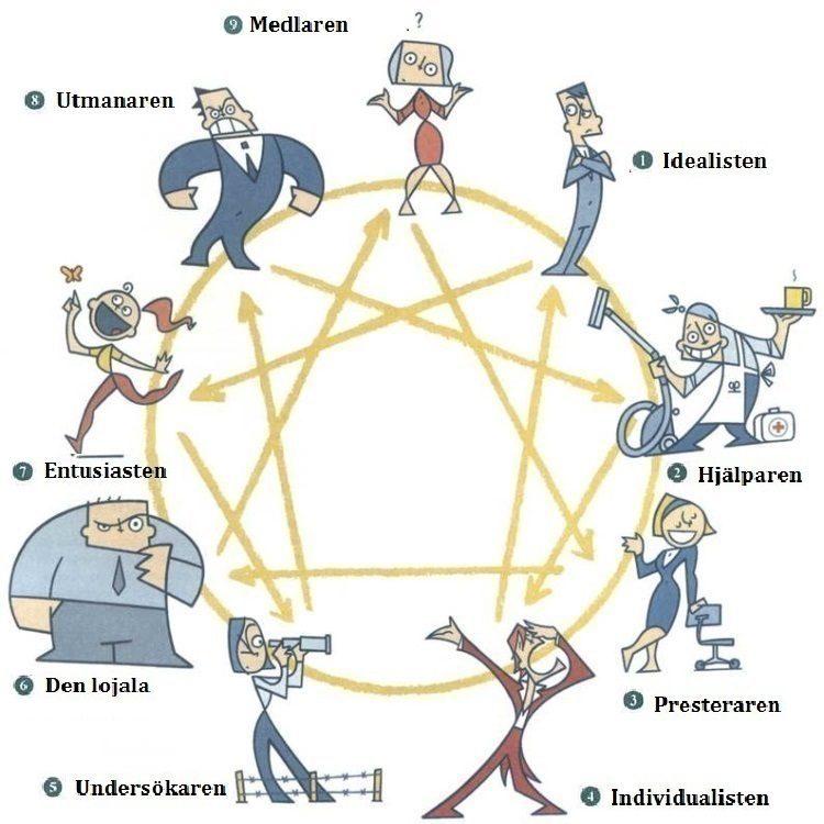 Enneagram nio personlighetstyper