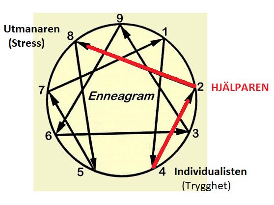 Enneagram-stress-trygghet