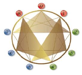 enneagram-center